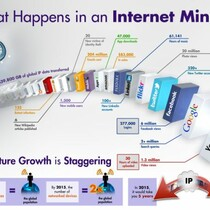REVEALED... WHAT HAPPENS IN AN INTERNET MINUTE