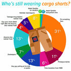 The Cargo Shorts Argument Continues