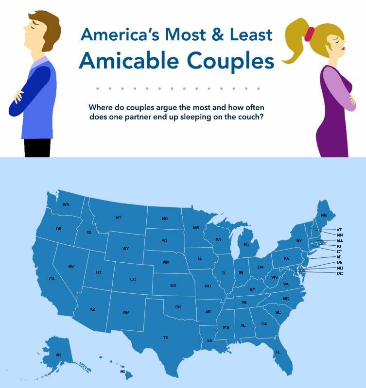 what do couples argue about the most