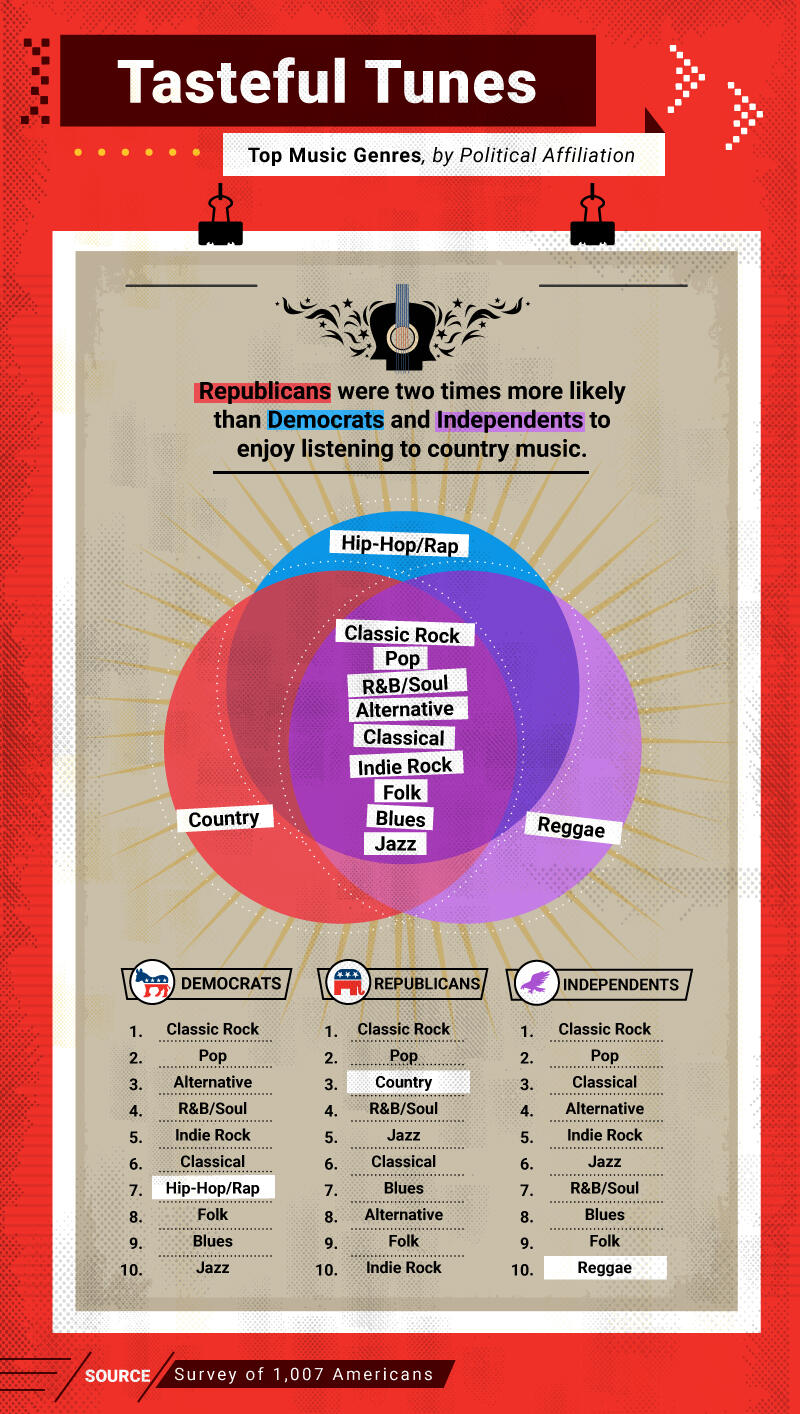 Classic Rock Is the Most Popular Genre Among GOP, DNC and Independents