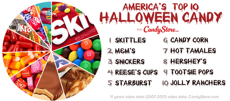 candystorecom puts out a list every year of the three most popular halloween candies in all 50 states not necessarily the ones we love the most