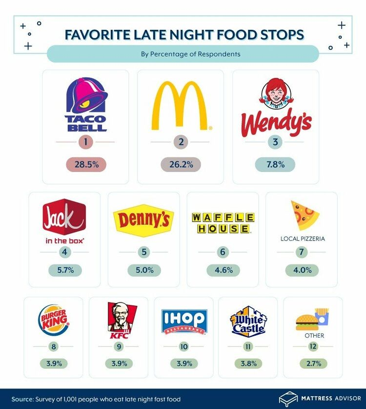 The most popular fast food restaurants for late-night