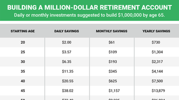 Trendy Topics - Here's How Much Money You Need To Save Each Day To Become A Millionaire