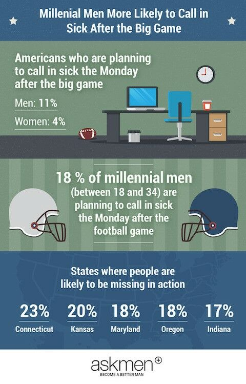 Millennial men more likely to call out sick after big game