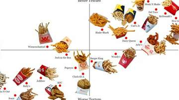 Michael Berry - The Fast Food French Fry ranking according to the L.A. Times...