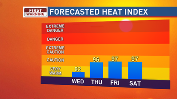 Reading and Harrisburg Breaking News - Watch the heat these next few days!