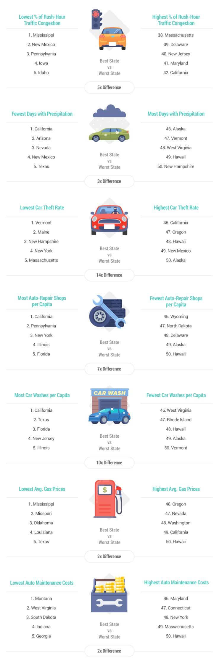 wallethub's best and worst states to drive in in 2020