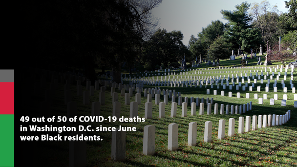 Nearly Every Person Who Has Died Of COVID-19 In D.C. Since June Was Black